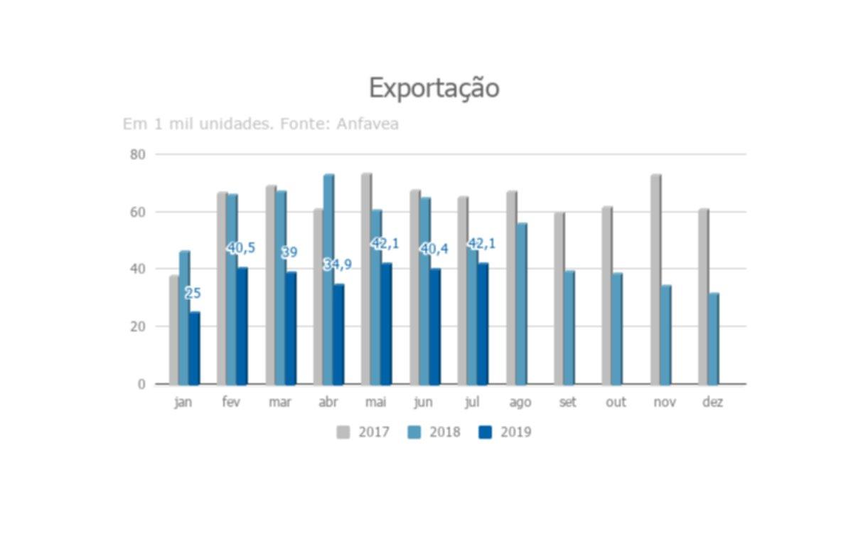 Imagem ilustrativa da notícia: Argentina perde relevância nas exportações