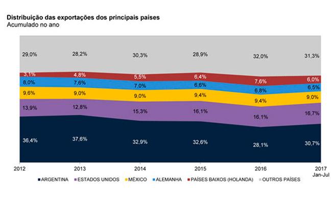 Imagem ilustrativa da notícia: Exportações já crescem 7,5% no ano