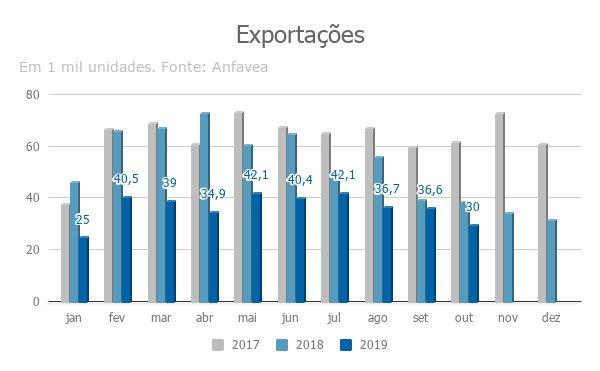 Imagem ilustrativa da notícia: Em alta, exportações para México, Colômbia e Peru não compensam Argentina
