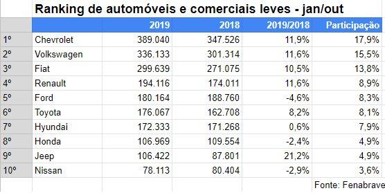 Imagem ilustrativa da notícia: Jeep caminha para subir um degrau no ranking brasileiro
