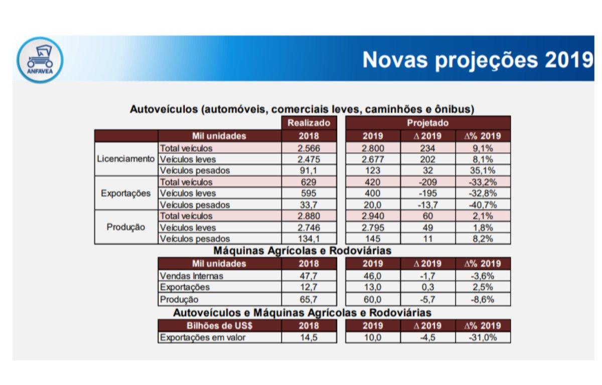 Imagem ilustrativa da notícia: Novas projeções da Anfavea refletem as incertezas do País – e da Argentina.