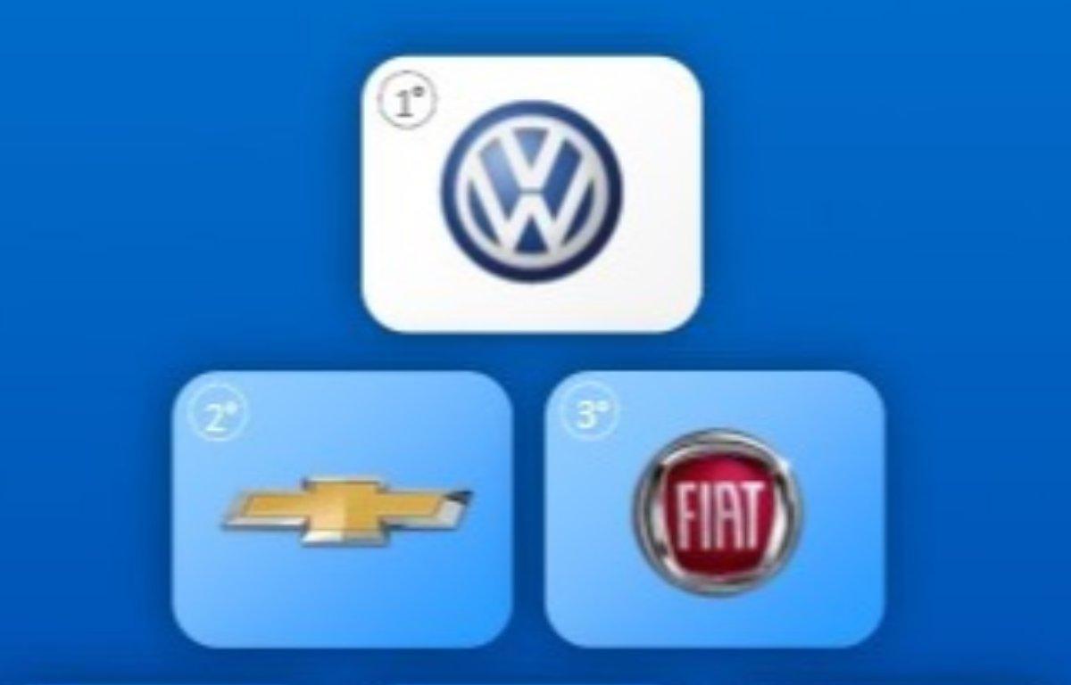 Imagem ilustrativa da notícia: Volkswagen foi a montadora mais buscada